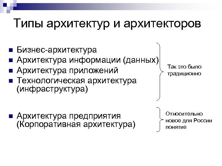 Типы архитектур и архитекторов n n n Бизнес-архитектура Архитектура информации (данных) Архитектура приложений Технологическая