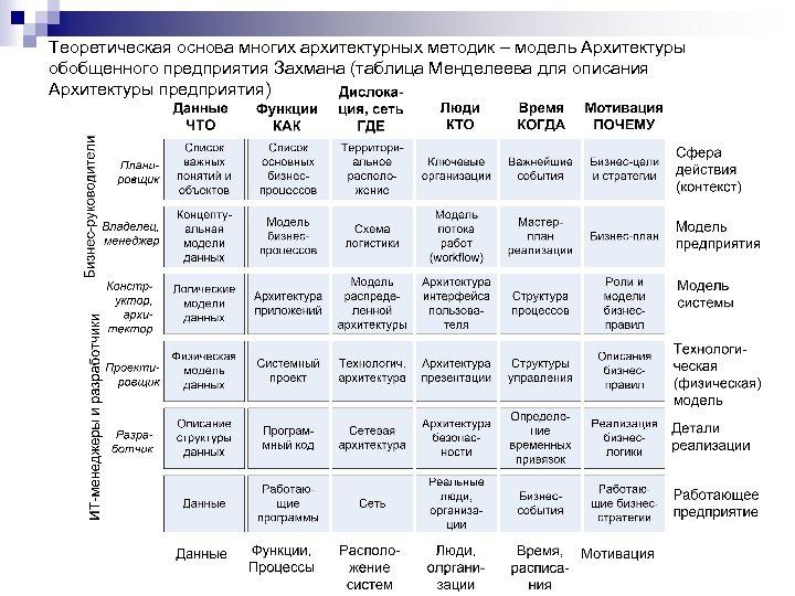 Теоретическая основа многих архитектурных методик – модель Архитектуры обобщенного предприятия Захмана (таблица Менделеева для