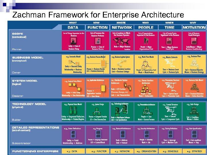 Zachman Framework for Enterprise Architecture