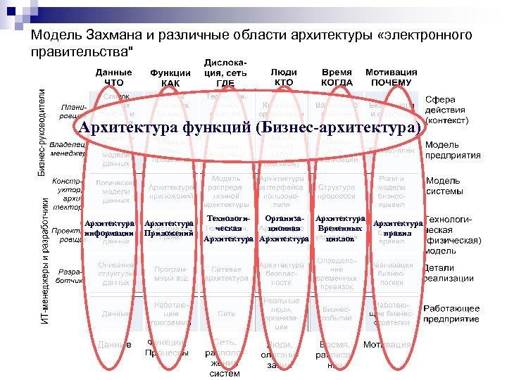Модель Захмана и различные области архитектуры «электронного правительства