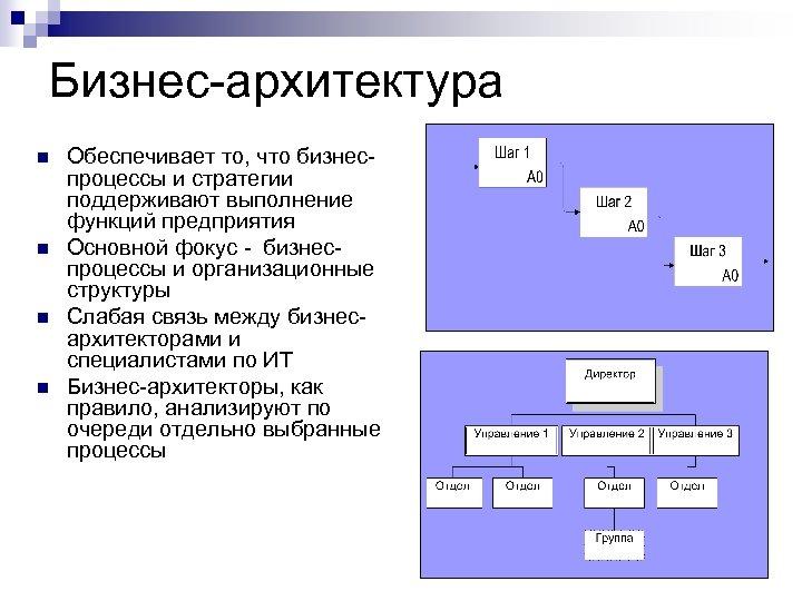 Бизнес-архитектура n n Обеспечивает то, что бизнеспроцессы и стратегии поддерживают выполнение функций предприятия Основной