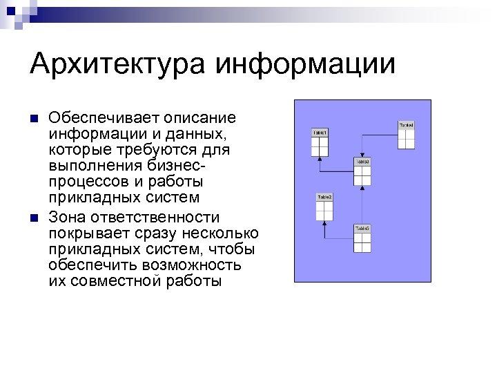 Архитектура информации n n Обеспечивает описание информации и данных, которые требуются для выполнения бизнеспроцессов
