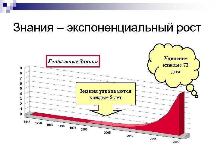 Знания – экспоненциальный рост Глобальные Знания удваиваются каждые 5 лет Удвоение каждые 72 дня