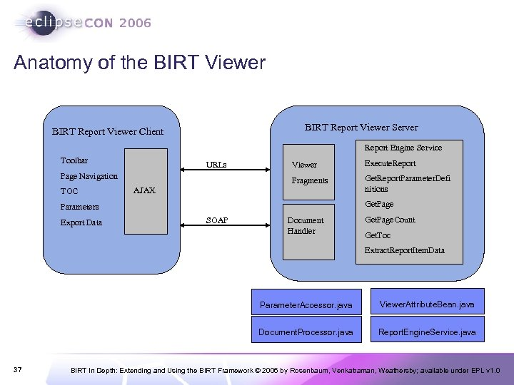 BIRT In Depth Extending and Using the BIRT