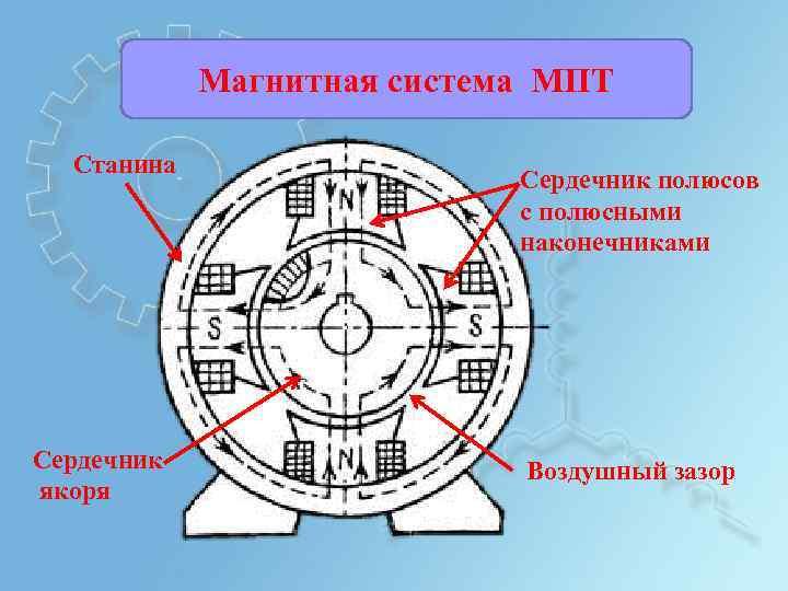 Магнитная система МПТ Станина Сердечник якоря Сердечник полюсов с полюсными наконечниками Воздушный зазор