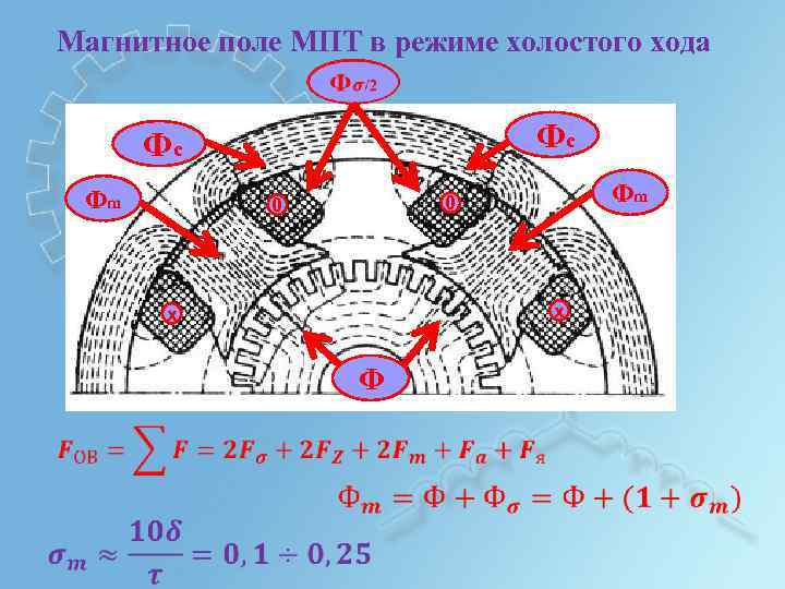 Магнитное поле МПТ в режиме холостого хода Фc Фc Фm х х Ф Фm