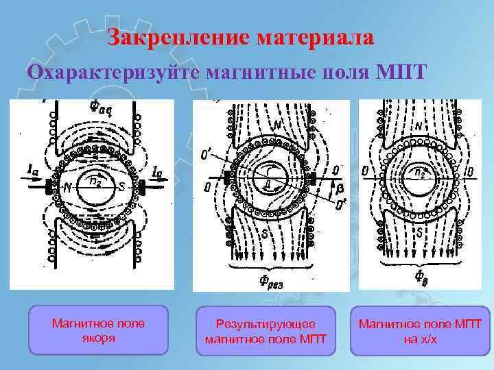 Закрепление материала Охарактеризуйте магнитные поля МПТ Магнитное поле якоря Результирующее магнитное поле МПТ Магнитное
