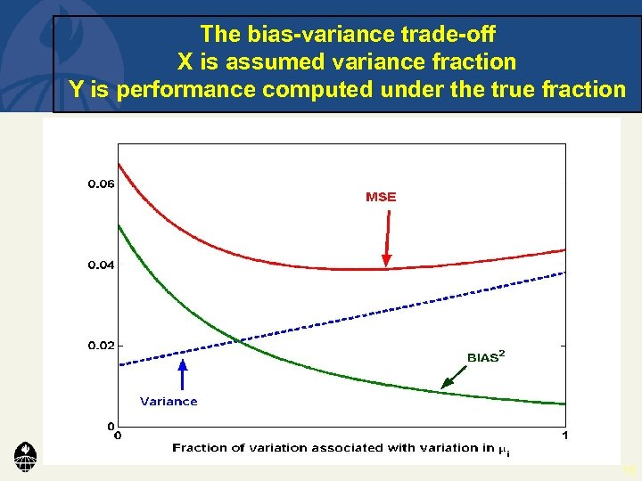The bias-variance trade-off X is assumed variance fraction Y is performance computed under the