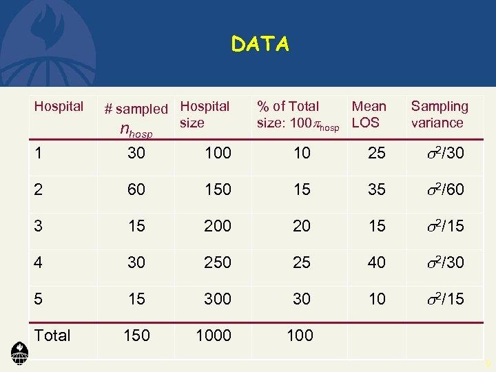 DATA Hospital # sampled Hospital size n hosp % of Total Mean size: 100