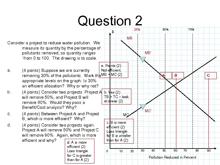 Question 2 25% $ 50% 75% MB Consider a project to reduce water pollution.