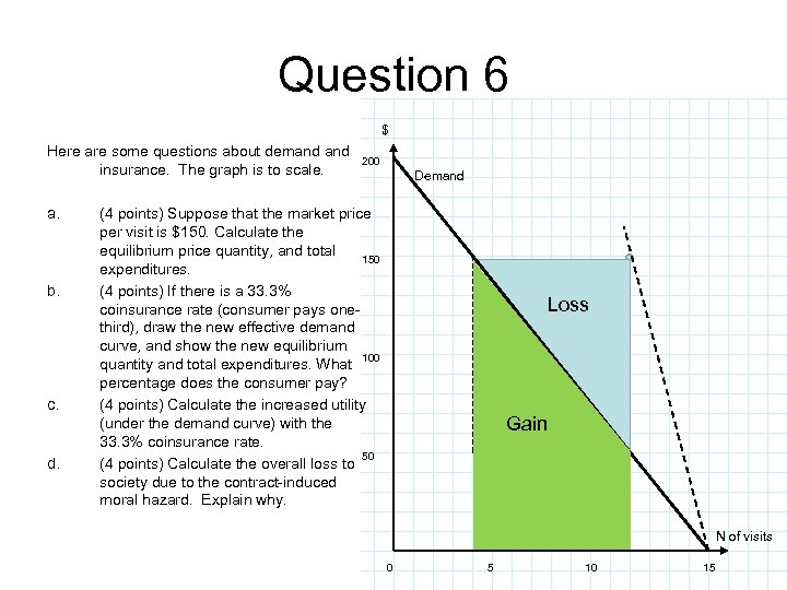Question 6 $ Here are some questions about demand insurance. The graph is to