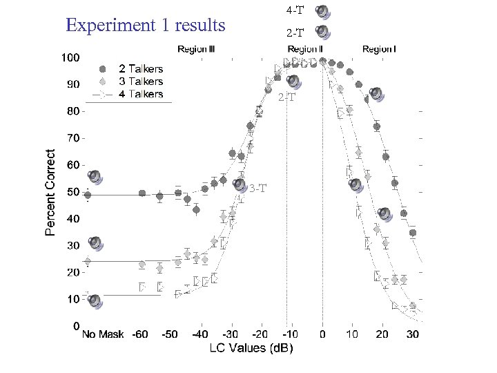 4 -T Experiment 1 results 2 -T 3 -T
