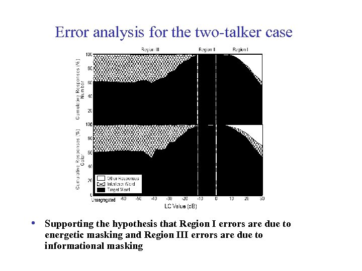 Error analysis for the two-talker case • Supporting the hypothesis that Region I errors