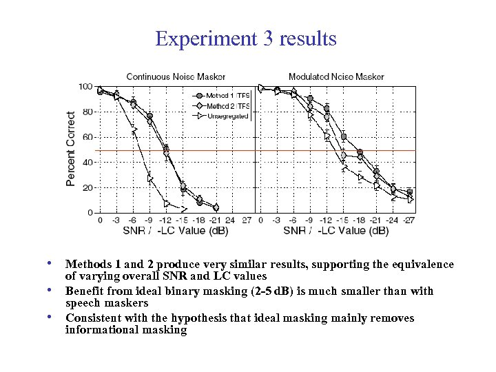 Experiment 3 results • Methods 1 and 2 produce very similar results, supporting the