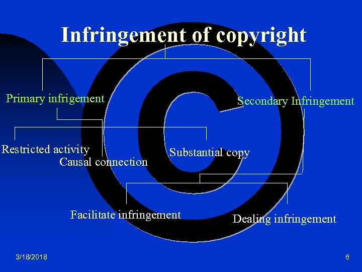 Infringement of copyright Primary infrigement Restricted activity Causal connection Secondary Infringement Substantial copy Facilitate