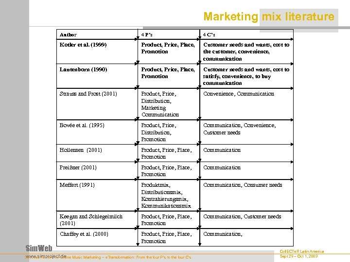 Marketing mix literature Author 4 C's Kotler et al. (1999) Product, Price, Place, Promotion