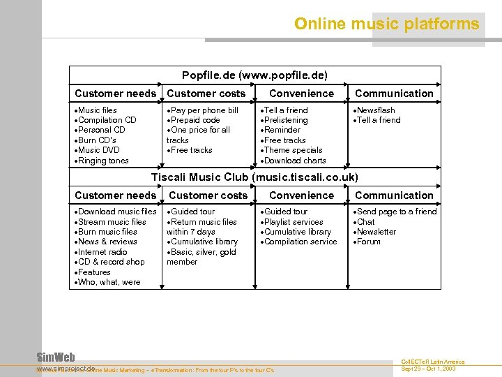 Online music platforms Popfile. de (www. popfile. de) Customer needs Customer costs Music files