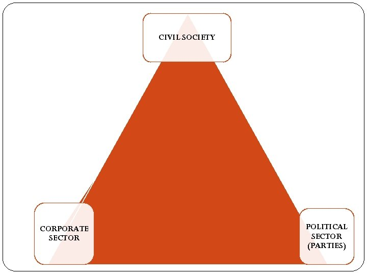 CIVIL SOCIETY CORPORATE SECTOR POLITICAL SECTOR (PARTIES)