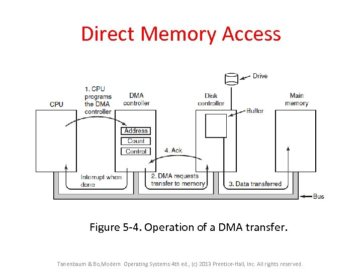 Direct Memory Access Figure 5 -4. Operation of a DMA transfer. Tanenbaum & Bo,