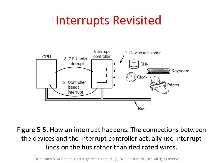 Interrupts Revisited Figure 5 -5. How an interrupt happens. The connections between the devices