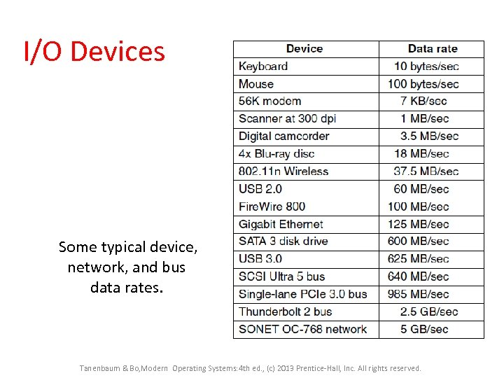 I/O Devices Some typical device, network, and bus data rates. Tanenbaum & Bo, Modern