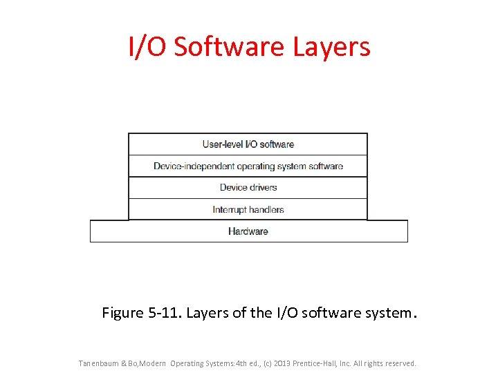 I/O Software Layers Figure 5 -11. Layers of the I/O software system. Tanenbaum &