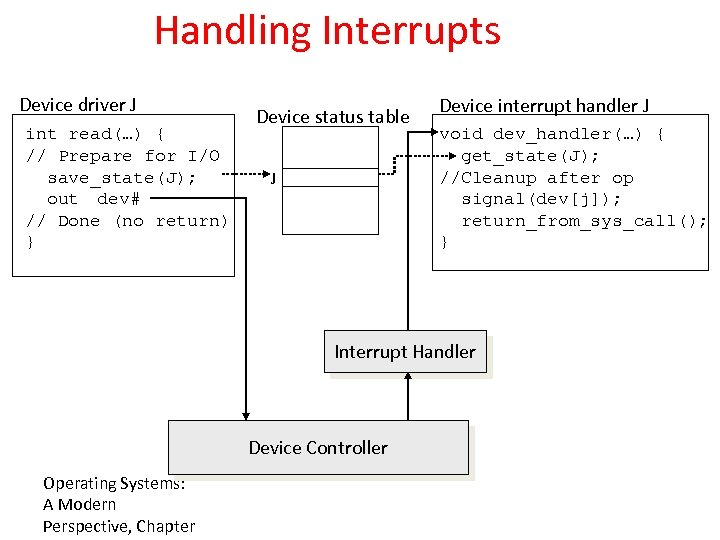 Handling Interrupts Device driver J int read(…) { // Prepare for I/O save_state(J); out