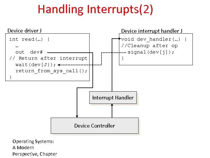 Handling Interrupts(2) Device driver J Device interrupt handler J int read(…) { … out
