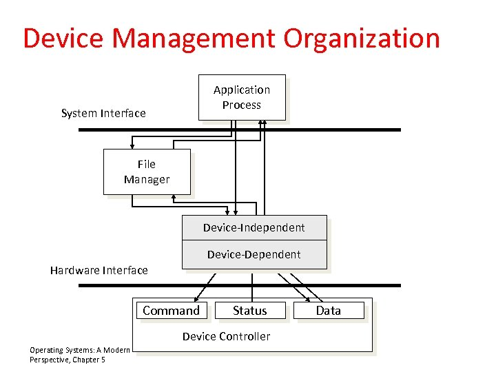 Device Management Organization Application Process System Interface File Manager Device-Independent Device-Dependent Hardware Interface Command