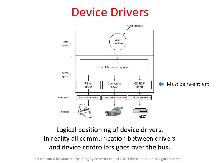 Device Drivers Must be re-entrant Logical positioning of device drivers. In reality all communication