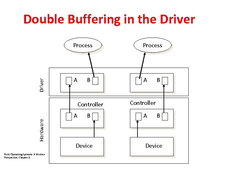 Double Buffering in the Driver Process A A B Hardware Controller A B Device