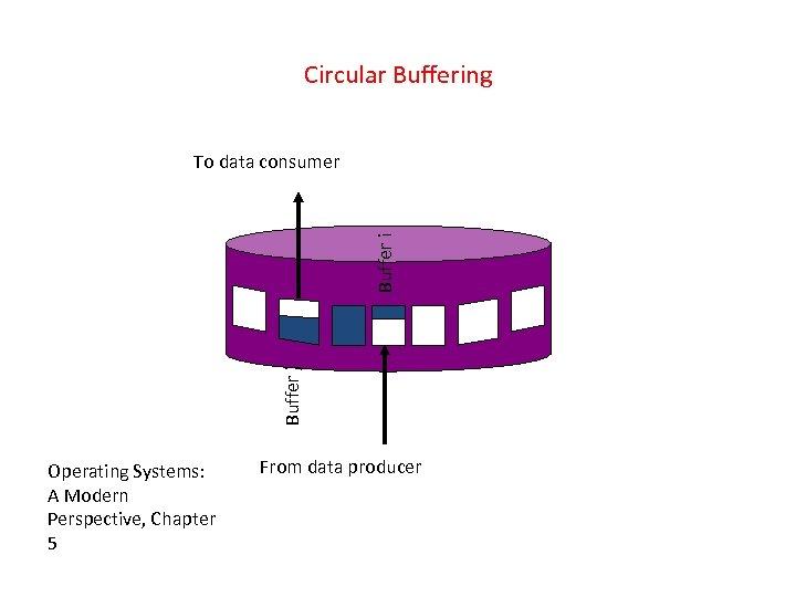 Circular Buffering Buffer j Buffer i To data consumer Operating Systems: A Modern Perspective,