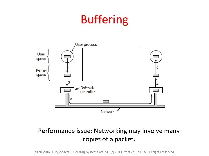 Buffering Performance issue: Networking may involve many copies of a packet. Tanenbaum & Bo,