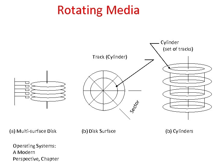 Rotating Media Cylinder (set of tracks) Sec tor Track (Cylinder) (a) Multi-surface Disk Operating