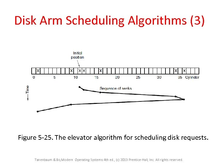 Disk Arm Scheduling Algorithms (3) Figure 5 -25. The elevator algorithm for scheduling disk