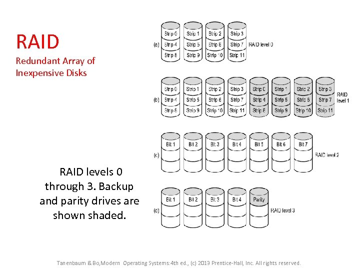 RAID Redundant Array of Inexpensive Disks RAID levels 0 through 3. Backup and parity