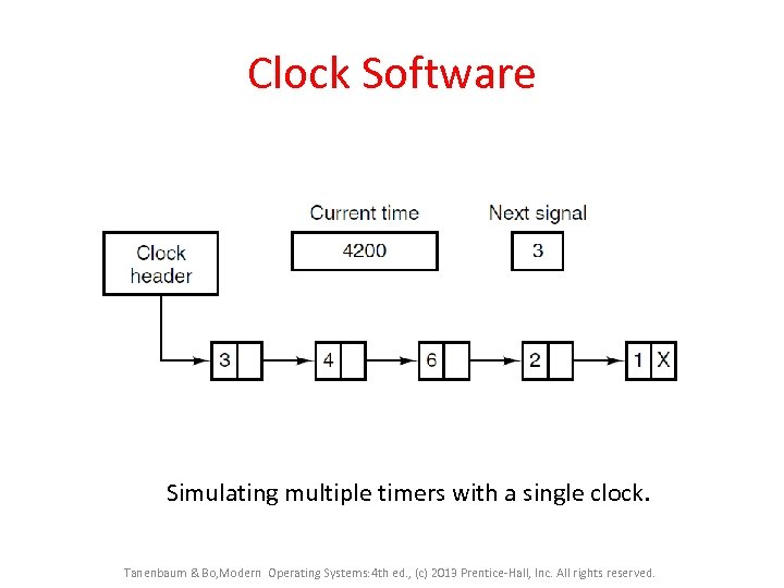 Clock Software Simulating multiple timers with a single clock. Tanenbaum & Bo, Modern Operating