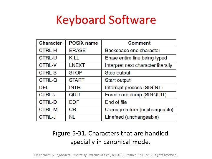 Keyboard Software Figure 5 -31. Characters that are handled specially in canonical mode. Tanenbaum