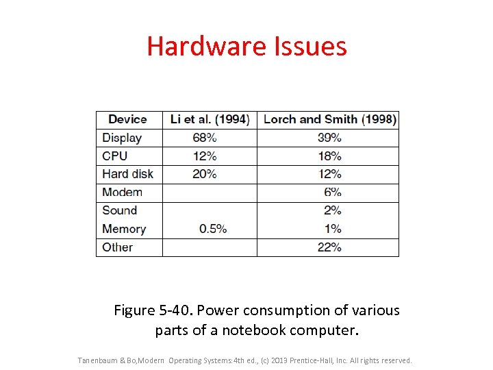 Hardware Issues Figure 5 -40. Power consumption of various parts of a notebook computer.