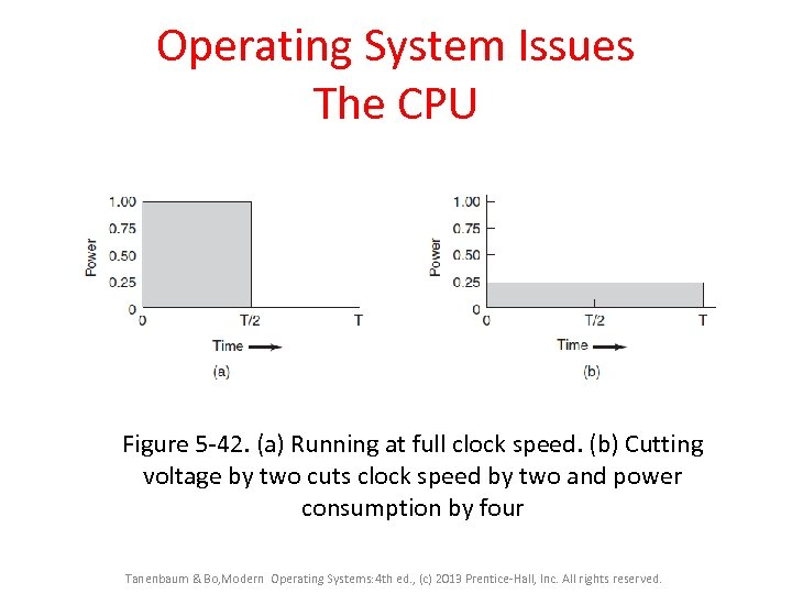 Operating System Issues The CPU Figure 5 -42. (a) Running at full clock speed.