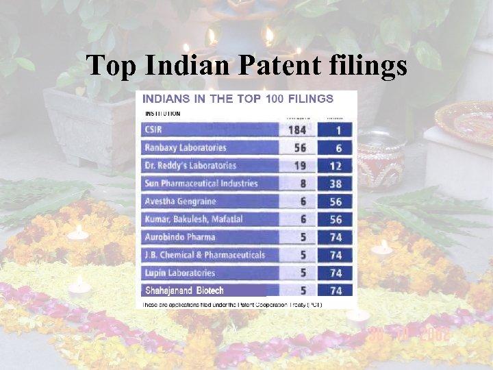 Top Indian Patent filings