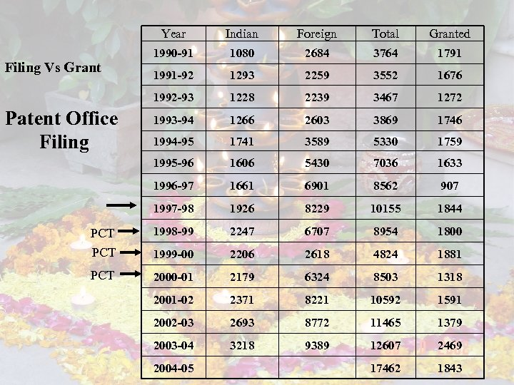 Year Indian Foreign Total Granted 1990 -91 1080 2684 3764 1791 1991 -92 1293