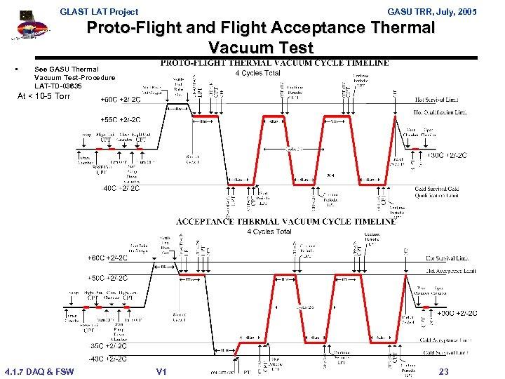 GLAST LAT Project GASU TRR, July, 2005 Proto-Flight and Flight Acceptance Thermal Vacuum Test