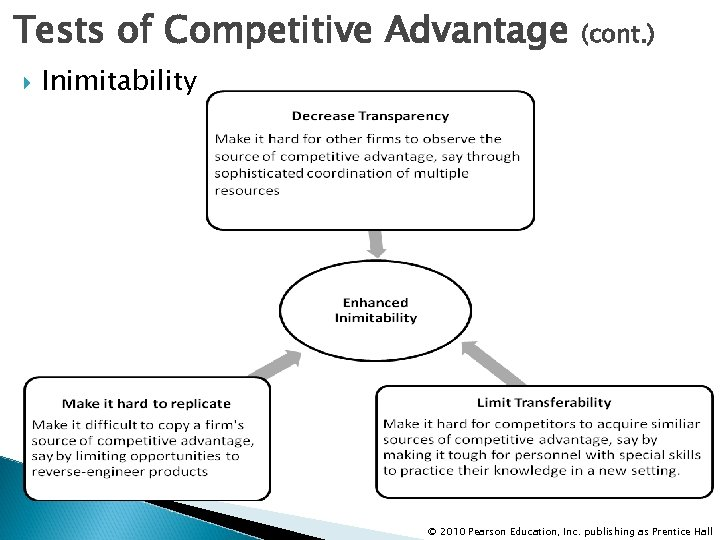 Tests of Competitive Advantage (cont. ) Inimitability © 2010 Pearson Education, Inc. publishing as