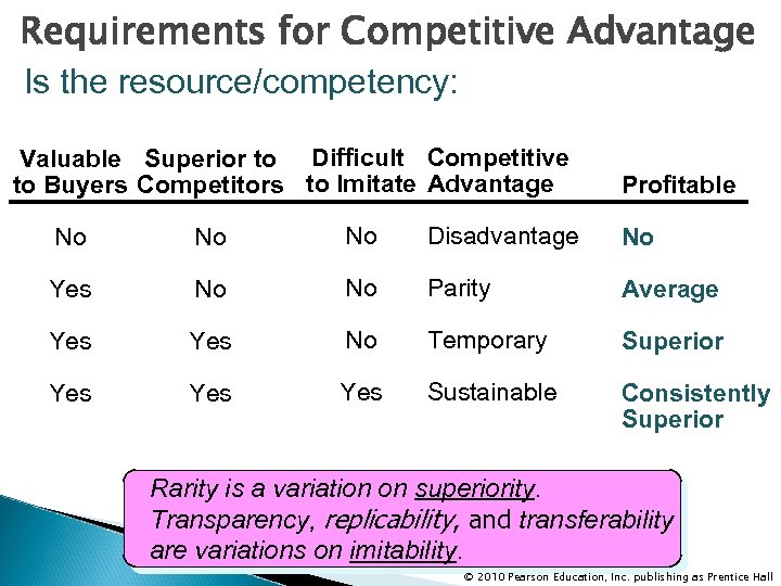 Requirements for Competitive Advantage Is the resource/competency: Valuable Superior to Difficult Competitive to Buyers