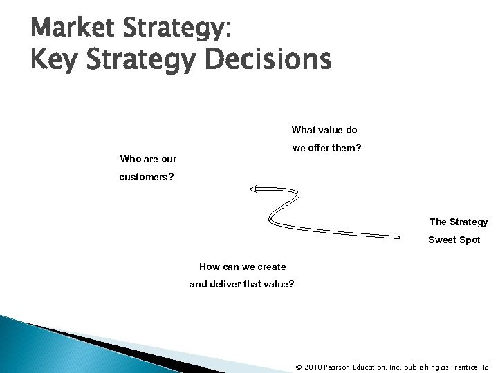 Market Strategy: Key Strategy Decisions What value do we offer them? Who are our
