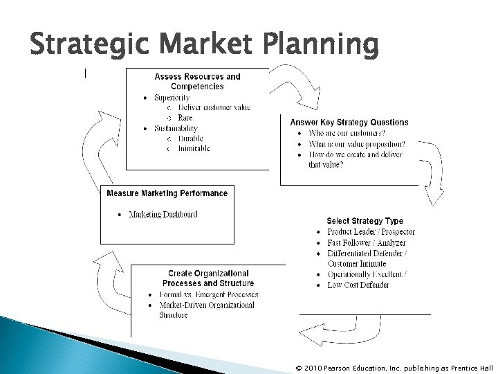 Strategic Market Planning © 2010 Pearson Education, Inc. publishing as Prentice Hall