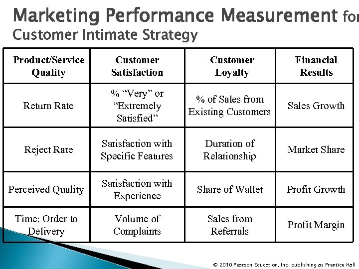 Marketing Performance Measurement for Customer Intimate Strategy Product/Service Quality Customer Satisfaction Customer Loyalty Financial