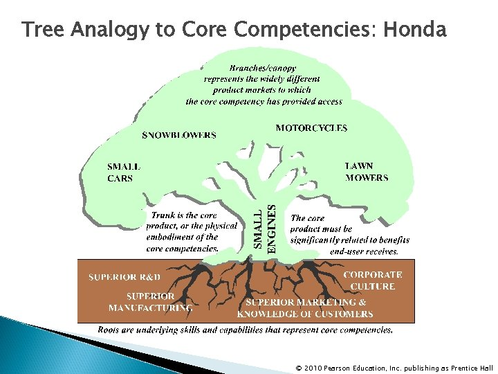 Tree Analogy to Core Competencies: Honda © 2010 Pearson Education, Inc. publishing as Prentice