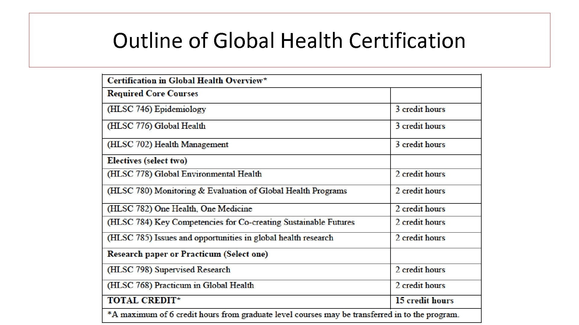 Outline of Global Health Certification